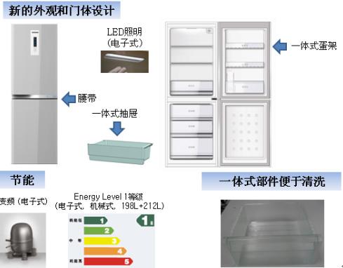 冰箱结构示意图