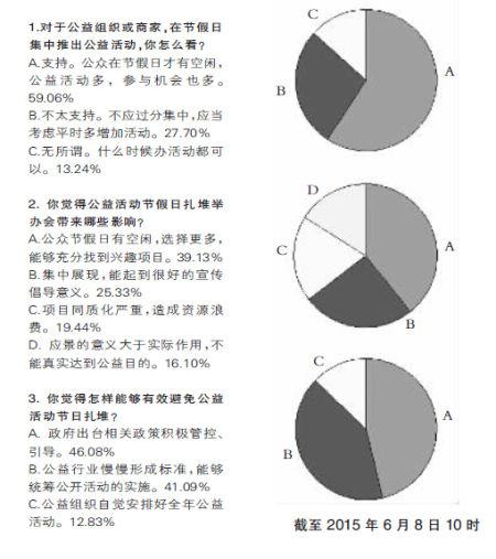 近六成网友支持节假日扎堆举办公益活动